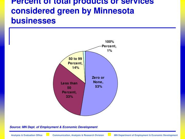 Percent of total products or services considered green by Minnesota businesses