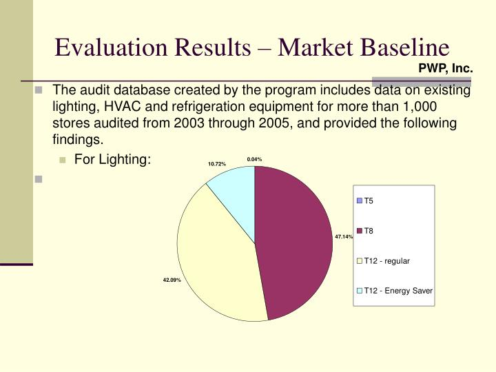 Evaluation Results – Market Baseline