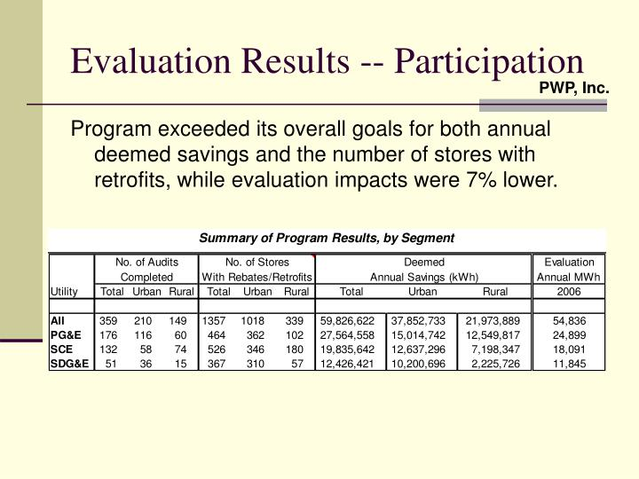 Evaluation results participation