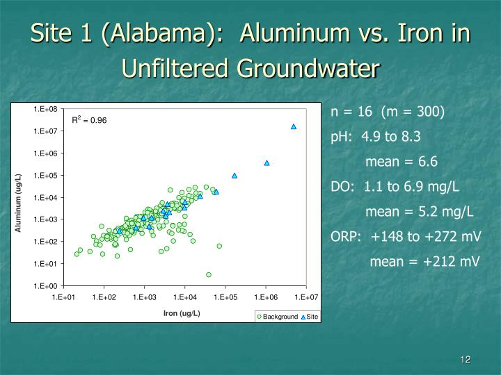 Site 1 (Alabama):  Aluminum vs. Iron in Unfiltered Groundwater