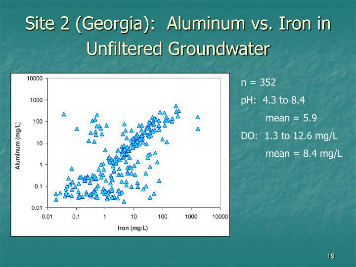 Site 2 (Georgia):  Aluminum vs. Iron in Unfiltered Groundwater
