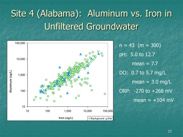Site 4 (Alabama):  Aluminum vs. Iron in Unfiltered Groundwater