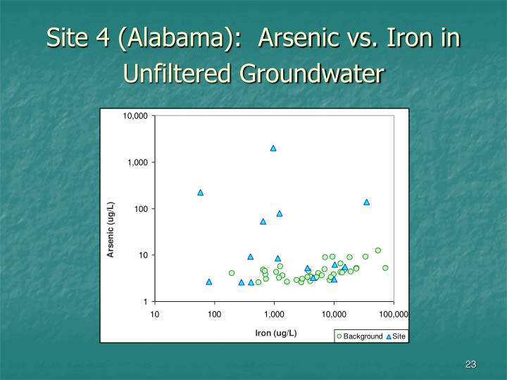 Site 4 (Alabama):  Arsenic vs. Iron in Unfiltered Groundwater