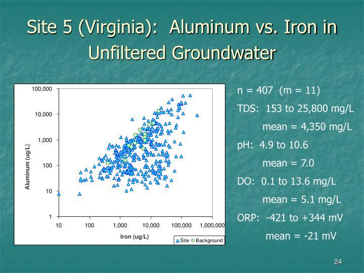 Site 5 (Virginia):  Aluminum vs. Iron in Unfiltered Groundwater
