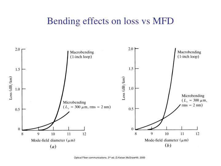 Bending effects on loss vs MFD