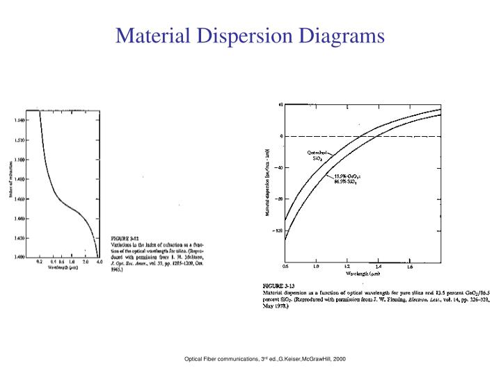 Material Dispersion Diagrams