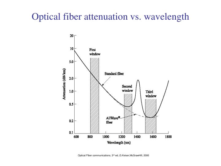 Optical fiber attenuation vs. wavelength