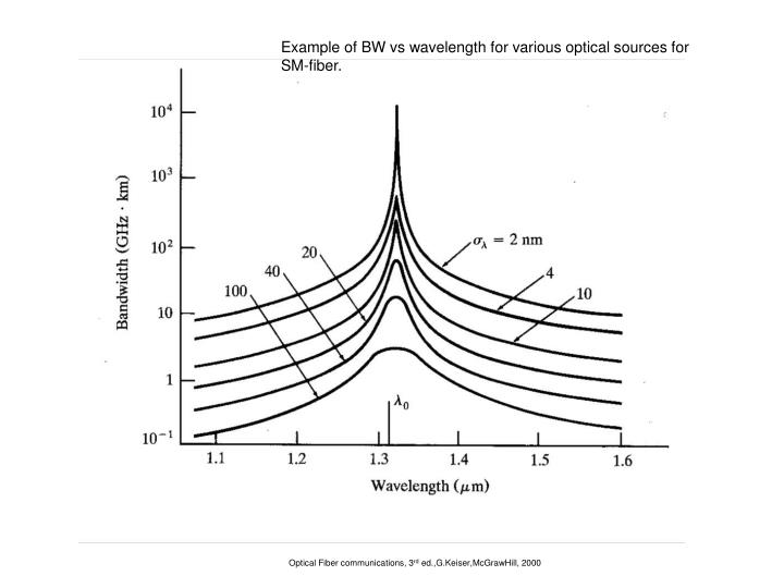Example of BW vs wavelength for various optical sources for