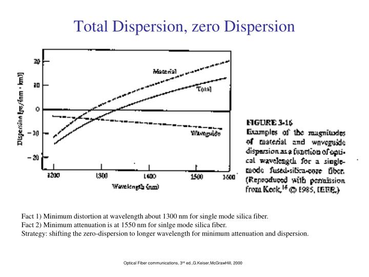 Total Dispersion, zero Dispersion