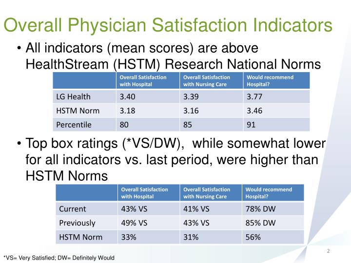 Overall physician satisfaction indicators