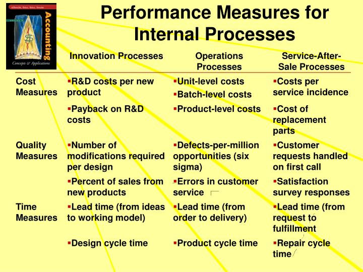 Performance Measures for Internal Processes