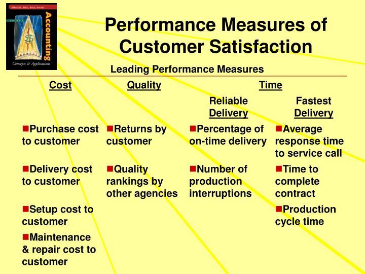 Performance Measures of Customer Satisfaction