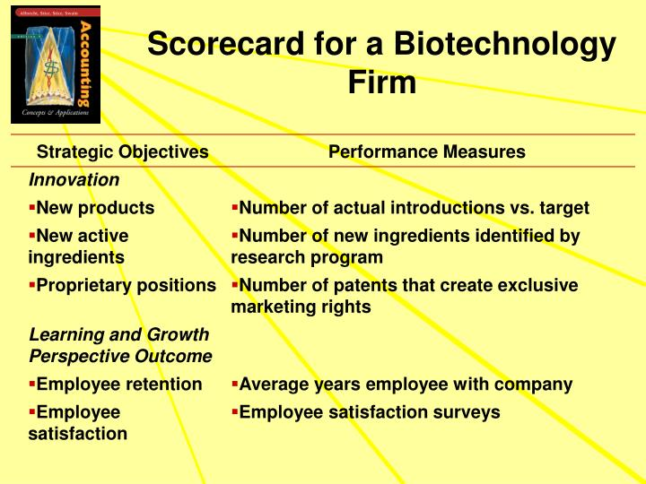 Scorecard for a Biotechnology Firm