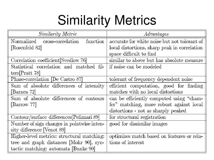 Similarity Metrics