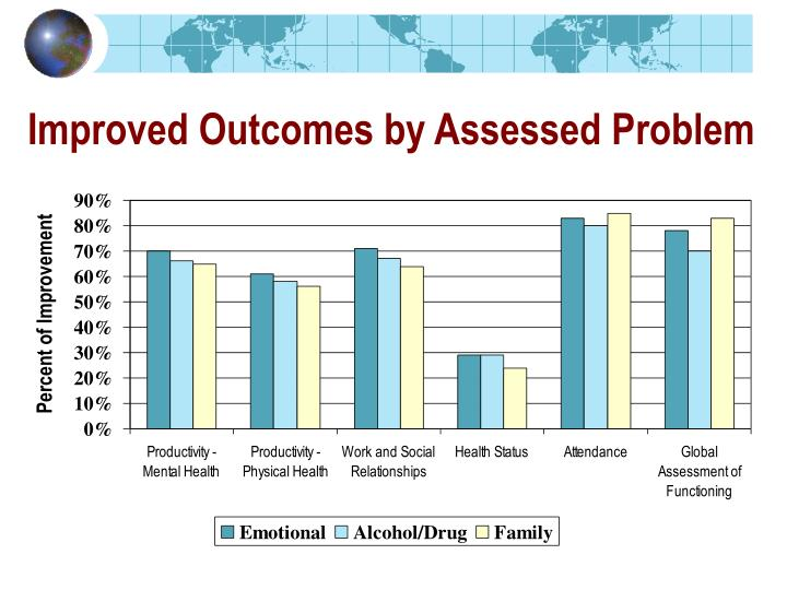 Improved Outcomes by Assessed Problem