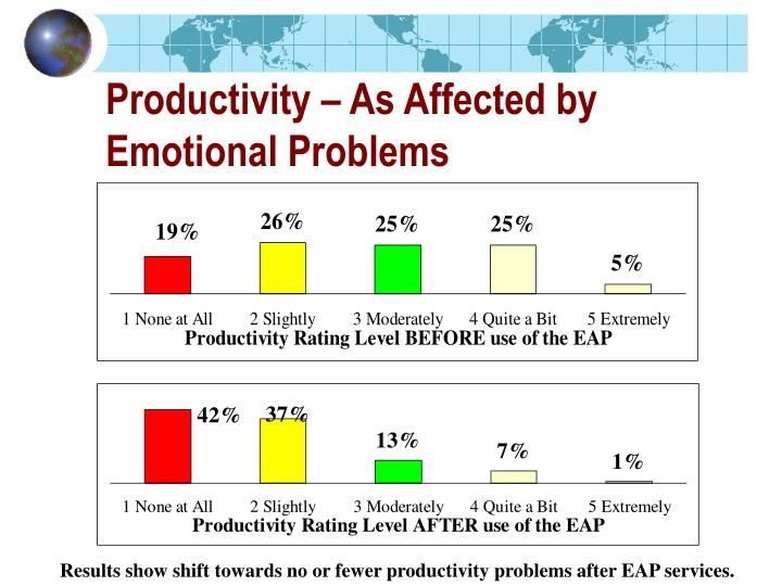 Productivity – As Affected by