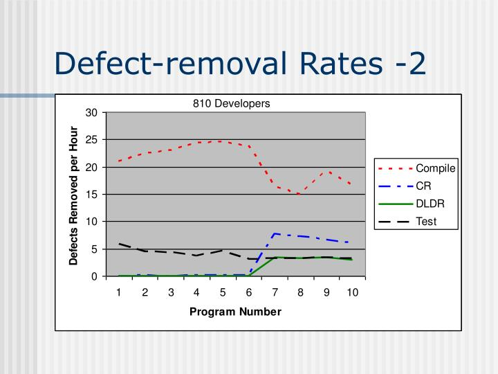 Defect-removal Rates -2