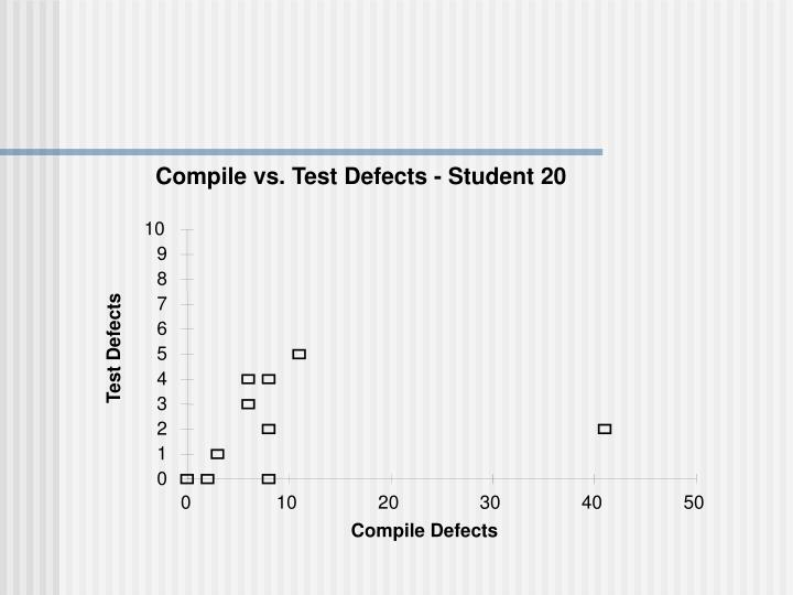 Compile vs. Test Defects - Student 20