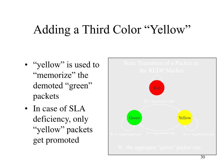 """Adding a Third Color """"Yellow"""""""