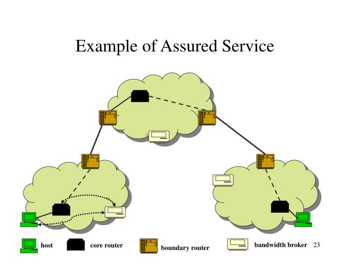 Example of Assured Service