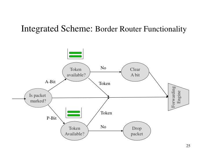 Integrated Scheme: