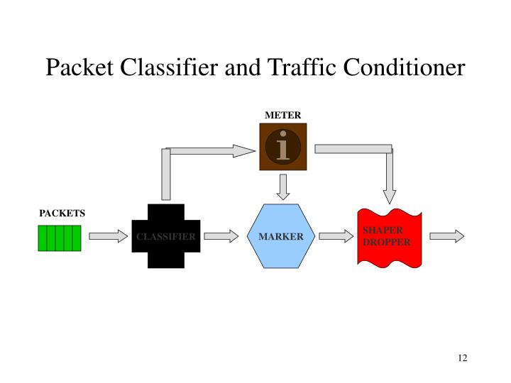 Packet Classifier and Traffic Conditioner