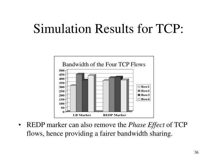 Bandwidth of the Four TCP Flows