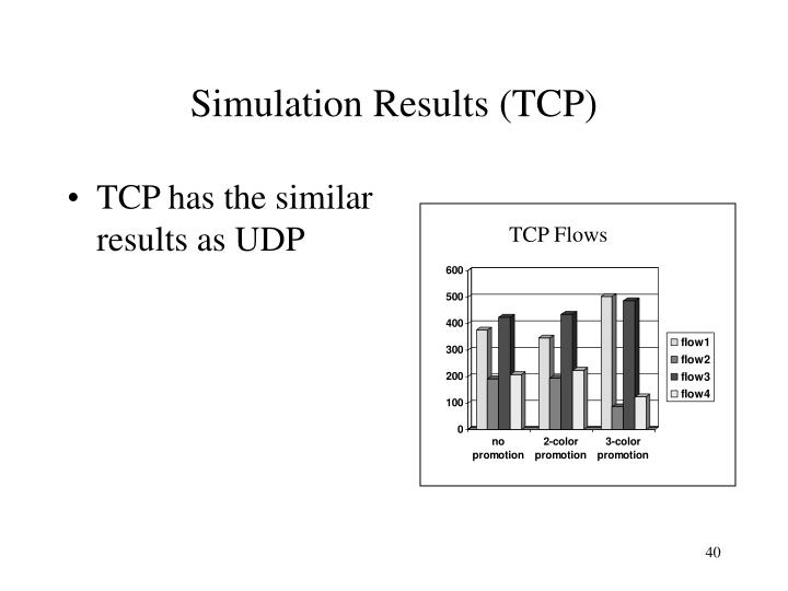 Simulation Results (TCP)