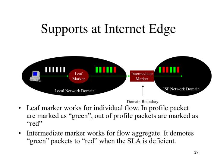 Supports at Internet Edge