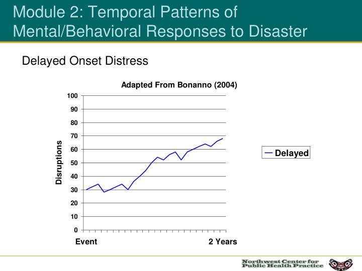 Module 2: Temporal Patterns of