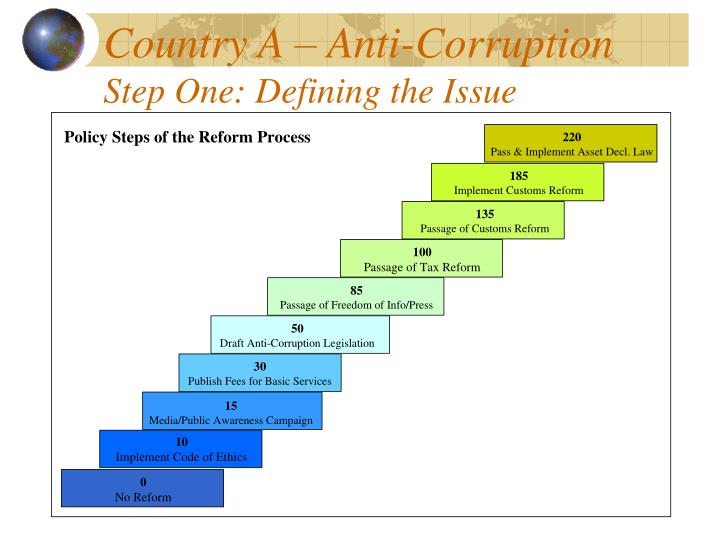 Country A – Anti-Corruption