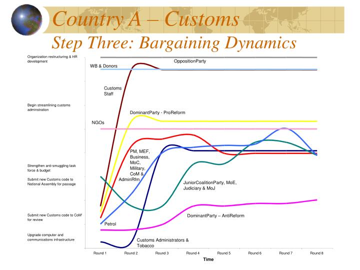 Country A – Customs
