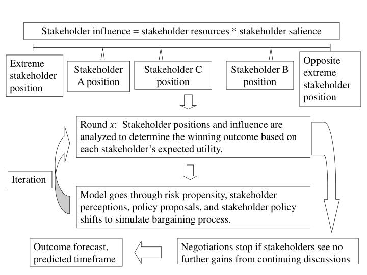 Stakeholder influence = stakeholder resources * stakeholder salience