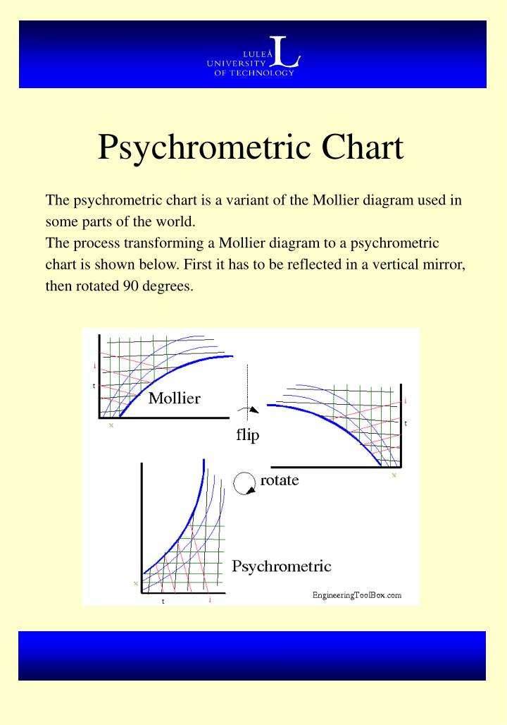 Ppt mollier diagram powerpoint presentation id1281709 psychrometric chart ccuart Choice Image