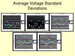 average voltage standard deviations