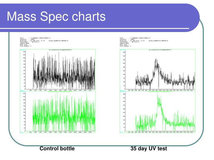 Mass Spec charts