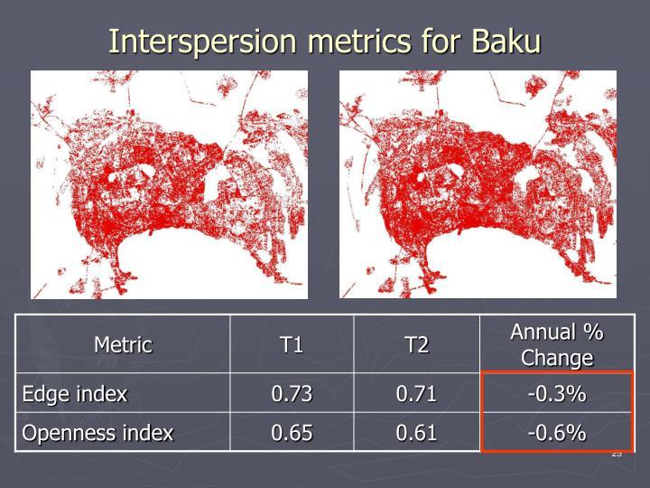 Interspersion metrics for Baku