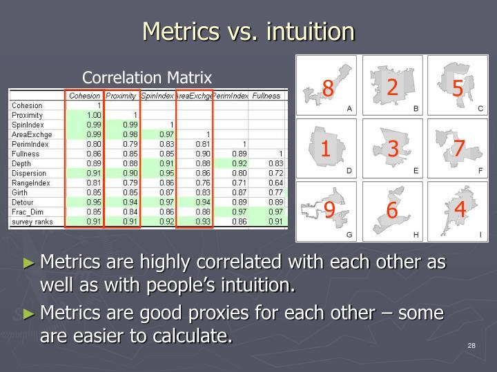 Metrics vs. intuition