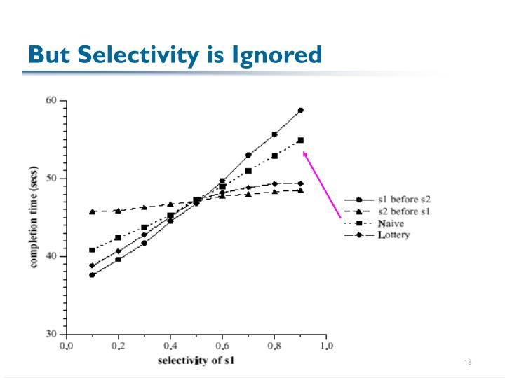 But Selectivity is Ignored