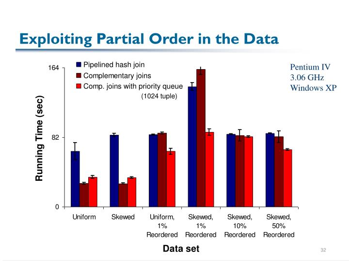 Exploiting Partial Order in the Data