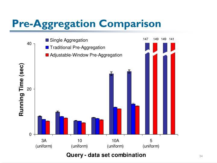 Pre-Aggregation Comparison