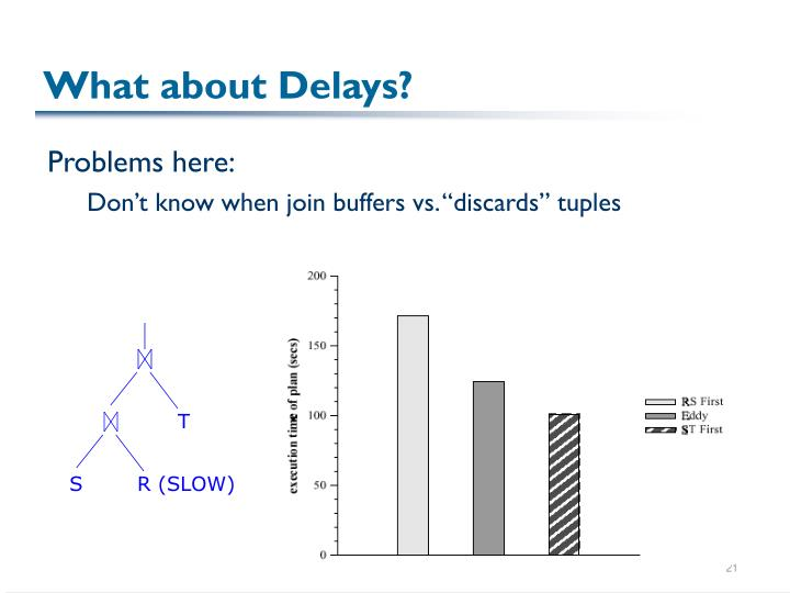 What about Delays?