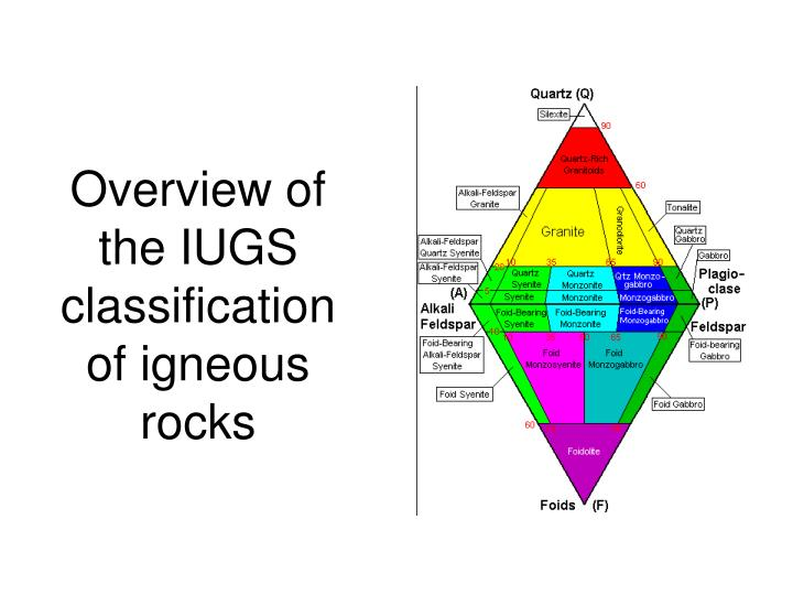 Overview of the IUGS classification of igneous rocks