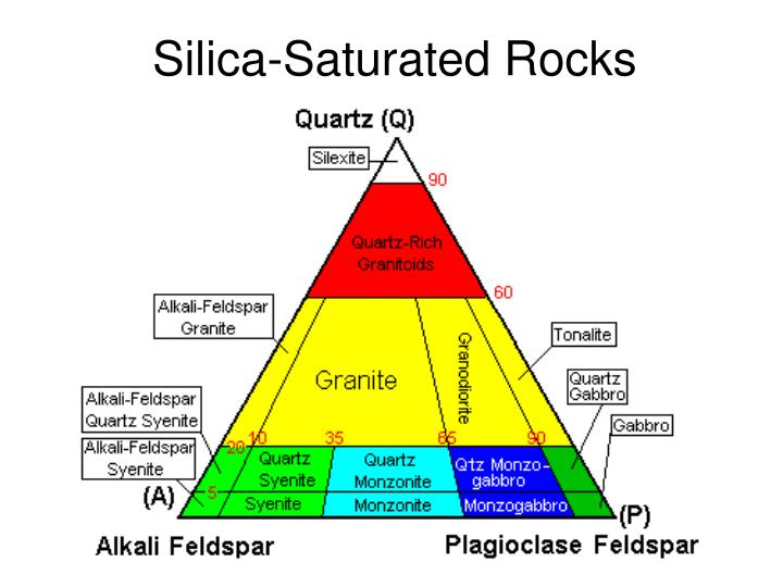 Silica-Saturated Rocks