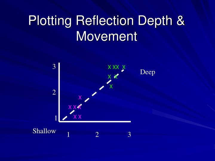 Plotting Reflection Depth & Movement