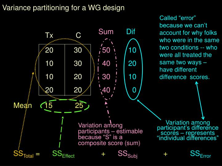 Variance partitioning for a WG design