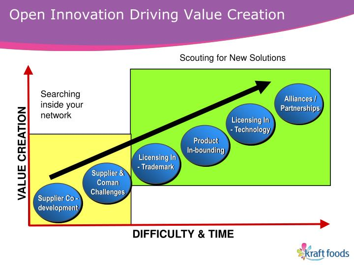 Open Innovation Driving Value Creation