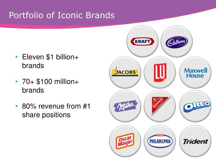 Portfolio of iconic brands
