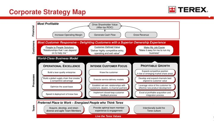 Corporate Strategy Map