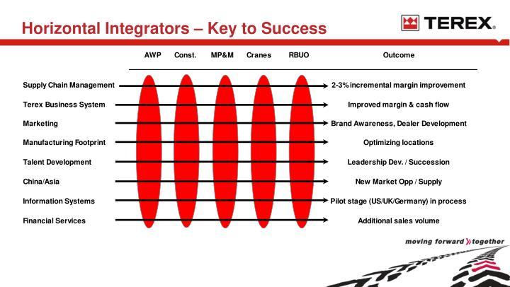Horizontal integrators key to success